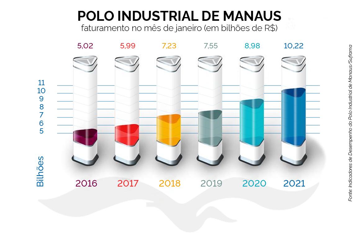 Indicadores de desempenho das indústrias da região apontam que o montante apurado em janeiro deste ano supera em 13,71% o faturamento do mesmo mês em 2020. Em moeda nacional, este é o melhor desempenho para um início de ano na história.