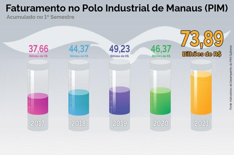 PIM fecha o primeiro semestre com R$ 73,8 bilhões de faturamento