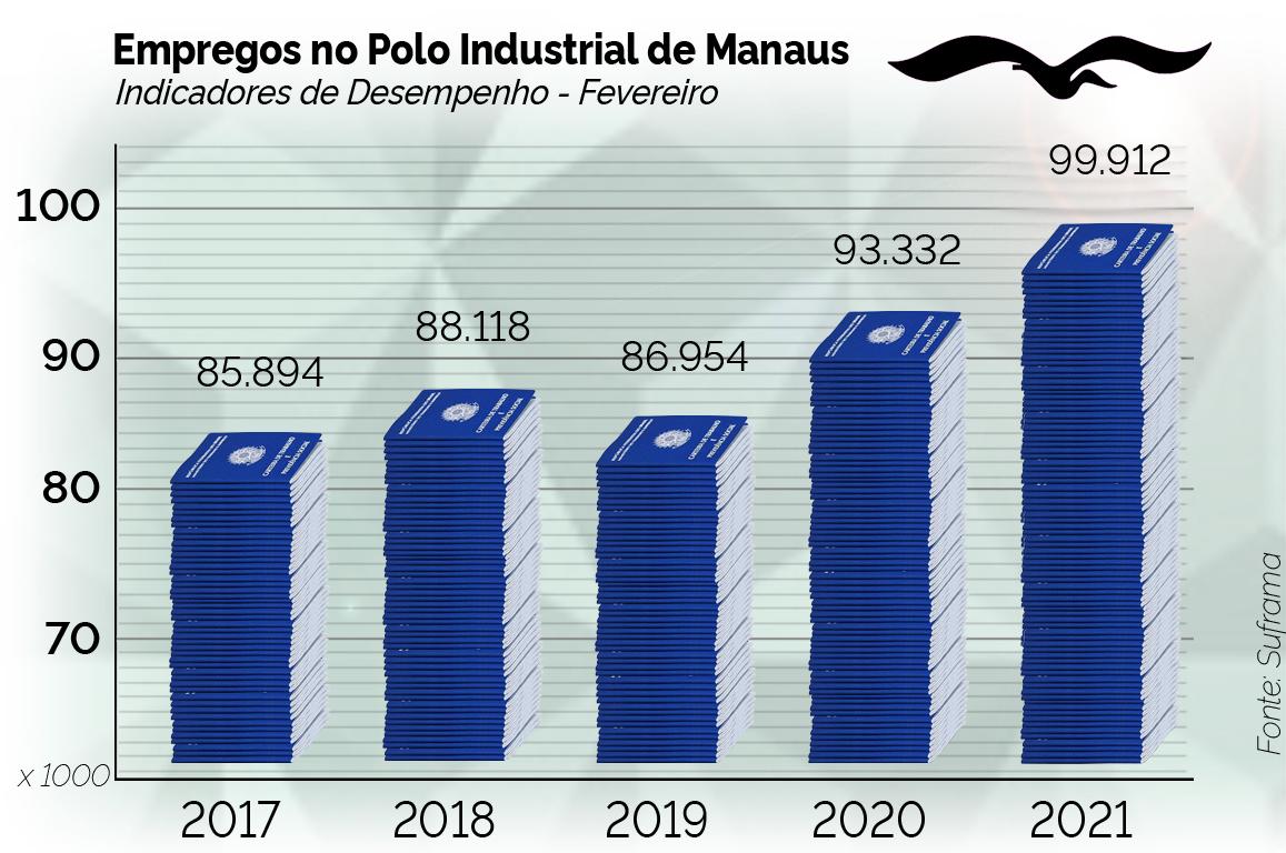 Os dados informados à Superintendência da Zona Franca de Manaus (Suframa) que compõem os Indicadores de Desempenho do PIM demonstram um aumento, em real, de 23,9% no faturamento de janeiro e fevereiro de 2021 em relação ao mesmo período de 2020.